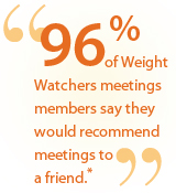 96% of Weight Watchers meetings members say they would recommend meetings to a friend.
