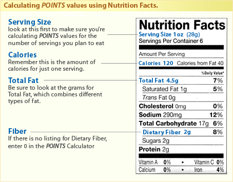 Calculating POINTS values using Nutrition Facts. Serving size, look at this first to make sure you're calculating POINTS values for the number of servings you plan to eat. Calories, Remember this is the amount of calories for just one serving. Total Fat, Be sure to look at the grams for Total Fat, which combines different types of fat. Fiber, If there is no listing for Dietary Fiber enter 0 in the POINTS Calculator.